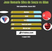 Jose Romario Silva de Souza vs Allan h2h player stats