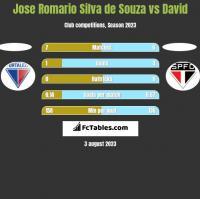 Jose Romario Silva de Souza vs David h2h player stats