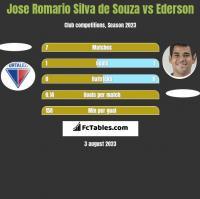 Jose Romario Silva de Souza vs Ederson h2h player stats