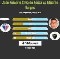 Jose Romario Silva de Souza vs Eduardo Vargas h2h player stats