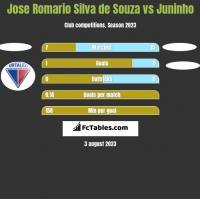 Jose Romario Silva de Souza vs Juninho h2h player stats