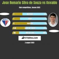 Jose Romario Silva de Souza vs Osvaldo h2h player stats