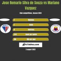 Jose Romario Silva de Souza vs Mariano Vazquez h2h player stats