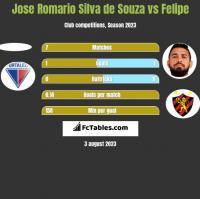 Jose Romario Silva de Souza vs Felipe h2h player stats