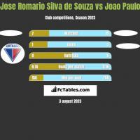 Jose Romario Silva de Souza vs Joao Paulo h2h player stats