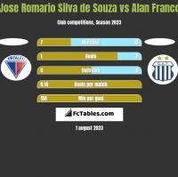 Jose Romario Silva de Souza vs Alan Franco h2h player stats