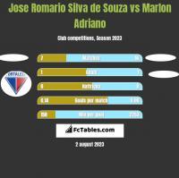 Jose Romario Silva de Souza vs Marlon Adriano h2h player stats