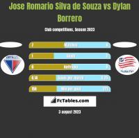 Jose Romario Silva de Souza vs Dylan Borrero h2h player stats