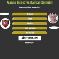 Franco Quiroz vs Damian Schmidt h2h player stats