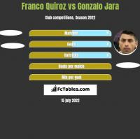 Franco Quiroz vs Gonzalo Jara h2h player stats