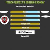 Franco Quiroz vs Gonzalo Escobar h2h player stats