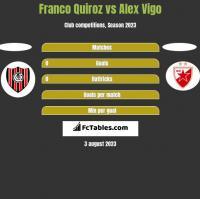 Franco Quiroz vs Alex Vigo h2h player stats