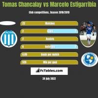 Tomas Chancalay vs Marcelo Estigarribia h2h player stats