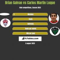 Brian Galvan vs Carlos Martin Luque h2h player stats