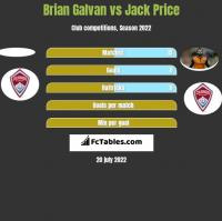 Brian Galvan vs Jack Price h2h player stats
