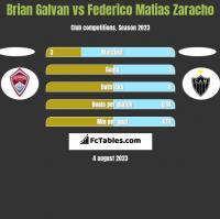 Brian Galvan vs Federico Matias Zaracho h2h player stats