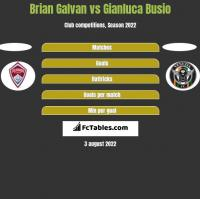 Brian Galvan vs Gianluca Busio h2h player stats