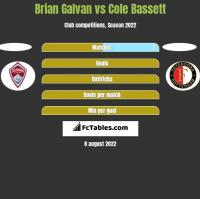 Brian Galvan vs Cole Bassett h2h player stats