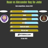 Ruan vs Alexander Ray De John h2h player stats