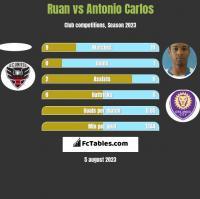 Ruan vs Antonio Carlos h2h player stats