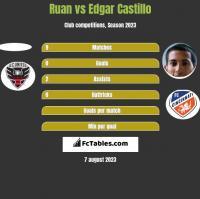 Ruan vs Edgar Castillo h2h player stats