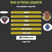 Ruan vs Florian Jungwirth h2h player stats
