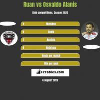 Ruan vs Osvaldo Alanis h2h player stats