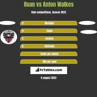 Ruan vs Anton Walkes h2h player stats