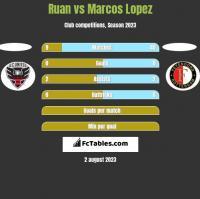 Ruan vs Marcos Lopez h2h player stats