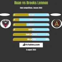 Ruan vs Brooks Lennon h2h player stats