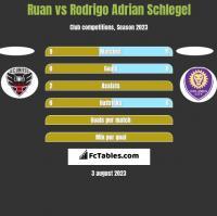 Ruan vs Rodrigo Adrian Schlegel h2h player stats