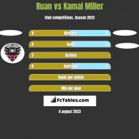 Ruan vs Kamal Miller h2h player stats