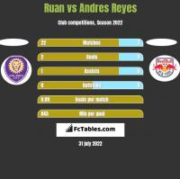 Ruan vs Andres Reyes h2h player stats
