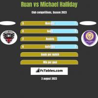 Ruan vs Michael Halliday h2h player stats