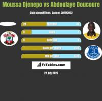 Moussa Djenepo vs Abdoulaye Doucoure h2h player stats