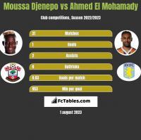 Moussa Djenepo vs Ahmed El Mohamady h2h player stats
