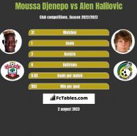 Moussa Djenepo vs Alen Halilovic h2h player stats