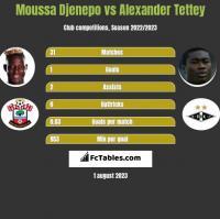 Moussa Djenepo vs Alexander Tettey h2h player stats