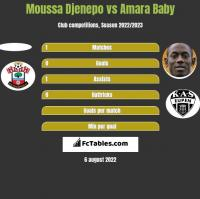 Moussa Djenepo vs Amara Baby h2h player stats