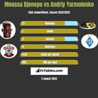 Moussa Djenepo vs Andriy Yarmolenko h2h player stats
