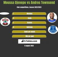 Moussa Djenepo vs Andros Townsend h2h player stats