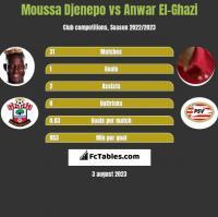 Moussa Djenepo vs Anwar El-Ghazi h2h player stats