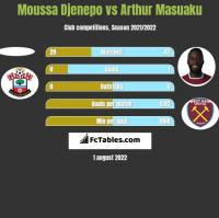 Moussa Djenepo vs Arthur Masuaku h2h player stats
