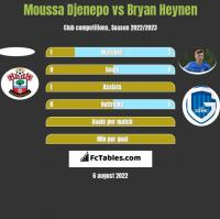 Moussa Djenepo vs Bryan Heynen h2h player stats