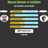 Moussa Djenepo vs Carlinhos h2h player stats