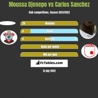 Moussa Djenepo vs Carlos Sanchez h2h player stats