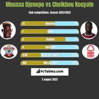 Moussa Djenepo vs Cheikhou Kouyate h2h player stats