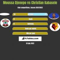Moussa Djenepo vs Christian Kabasele h2h player stats