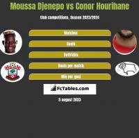 Moussa Djenepo vs Conor Hourihane h2h player stats
