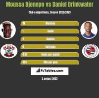 Moussa Djenepo vs Daniel Drinkwater h2h player stats